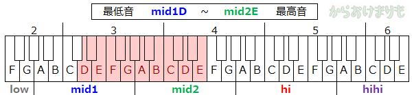 音域-最低音mid1D-最高音mid2E