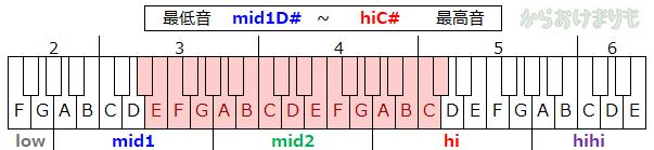 音域-最低音mid1D#-最高音hiC#