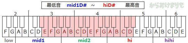 音域-最低音mid1D#-最高音hiD#