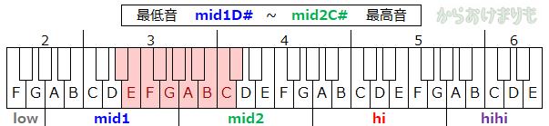 音域-最低音mid1D#-最高音mid2C#