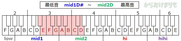 音域-最低音mid1D#-最高音mid2D