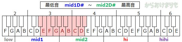 音域-最低音mid1D#-最高音mid2D#
