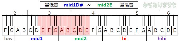 音域-最低音mid1D#-最高音mid2E