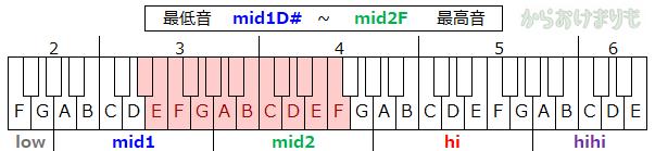 音域-最低音mid1D#-最高音mid2F