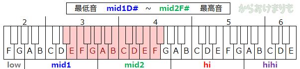 音域-最低音mid1D#-最高音mid2F#