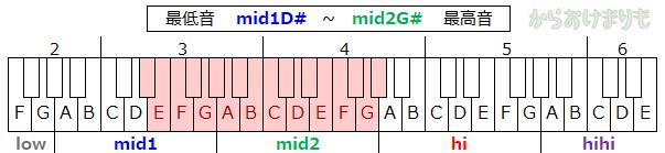 音域-最低音mid1D#-最高音mid2G#