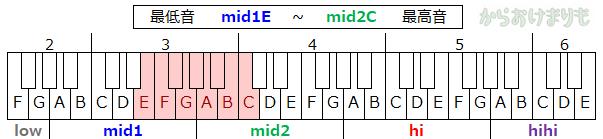 音域-最低音mid1E-最高音mid2C
