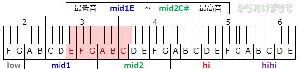 音域-最低音mid1E-最高音mid2C#