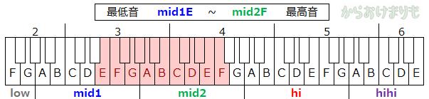 音域-最低音mid1E-最高音mid2F
