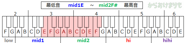 音域-最低音mid1E-最高音mid2F#