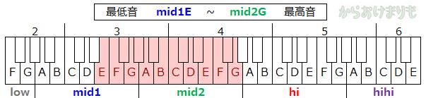 音域-最低音mid1E-最高音mid2G