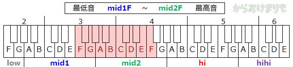 音域-最低音mid1F-最高音mid2F