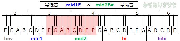 音域-最低音mid1F-最高音mid2F#