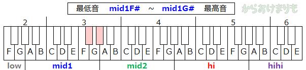 音域-最低音mid1Fs-最高音mid1Gs