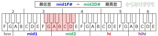 音域-最低音mid1F#-最高音mid2D#