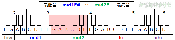 音域-最低音mid1F#-最高音mid2E