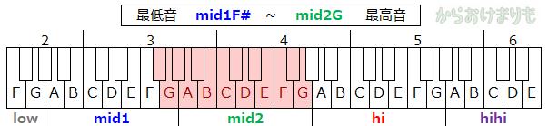 音域-最低音mid1F#-最高音mid2G