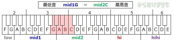 音域-最低音mid1G-最高音mid2C
