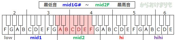 音域-最低音mid1G#-最高音mid2F