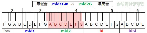 音域-最低音mid1G#-最高音mid2G