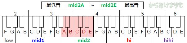 音域-最低音mid2A-最高音mid2E