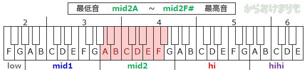 音域-最低音mid2A-最高音mid2F#