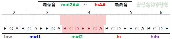 音域-最低音mid2A#-最高音hiA#