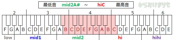 音域-最低音mid2As-最高音hiC