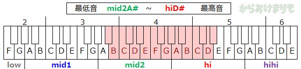 音域-最低音mid2A#-最高音hiD#