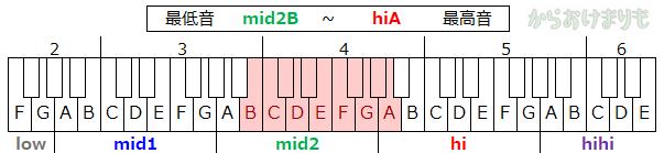 音域-最低音mid2B-最高音hiA