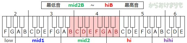音域-最低音mid2B-最高音hiB