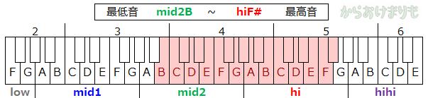 音域-最低音mid2B-最高音hiF#
