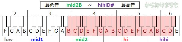 音域-最低音mid2B-最高音hihiD#