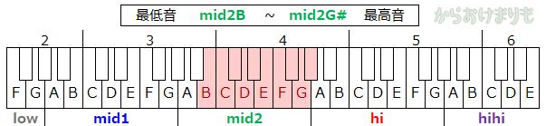 音域-最低音mid2B-最高音mid2G#