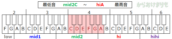 音域-最低音mid2C-最高音hiA