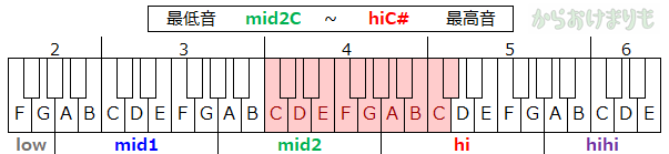 音域-最低音mid2C-最高音hiC#