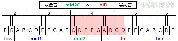 音域-最低音mid2C-最高音hiD