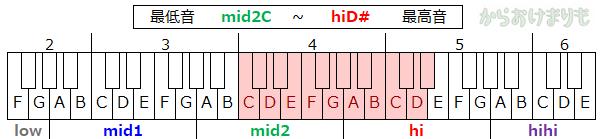 音域-最低音mid2C-最高音hiD#
