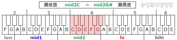 音域-最低音mid2C-最高音mid2G#