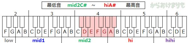 音域-最低音mid2C#-最高音hiA#
