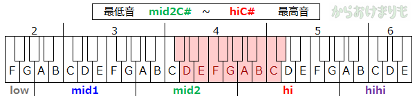音域-最低音mid2C#-最高音hiC#