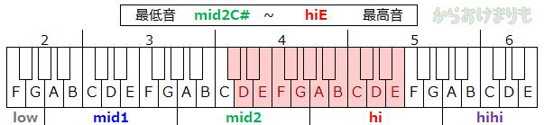 音域-最低音mid2C#-最高音hiE