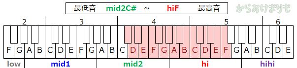 音域-最低音mid2C#-最高音hiF
