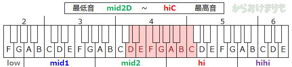 音域-最低音mid2D-最高音hiC
