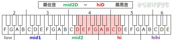 音域-最低音mid2D-最高音hiD