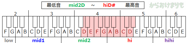 音域-最低音mid2D-最高音hiD#