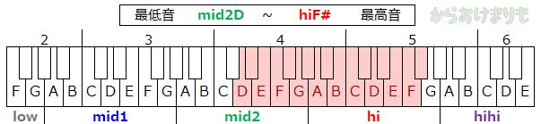 音域-最低音mid2D-最高音hiF#