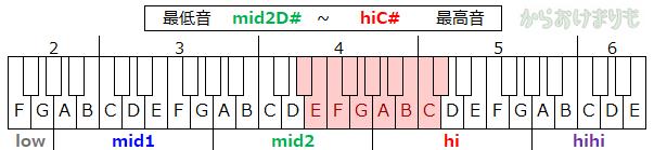 音域-最低音mid2D#-最高音hiC#