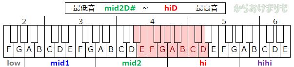 音域-最低音mid2D#-最高音hiD