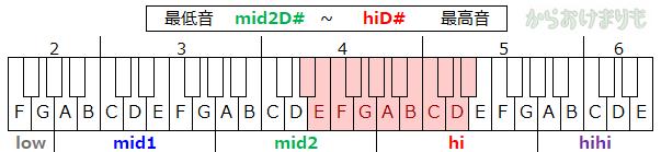 音域-最低音mid2D#-最高音hiD#